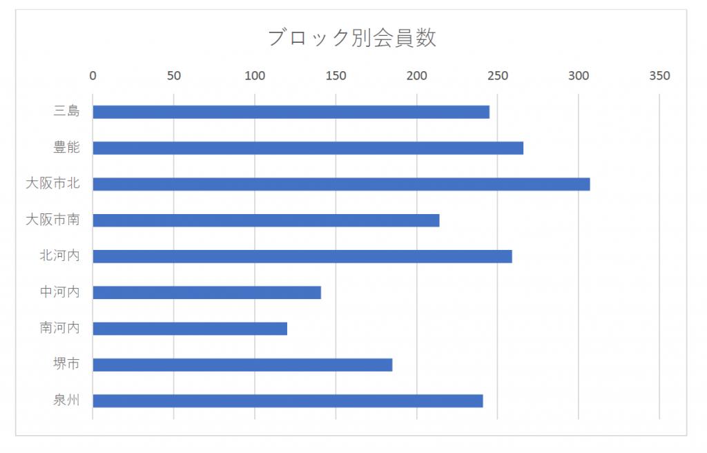 ブロック別会員数グラフ