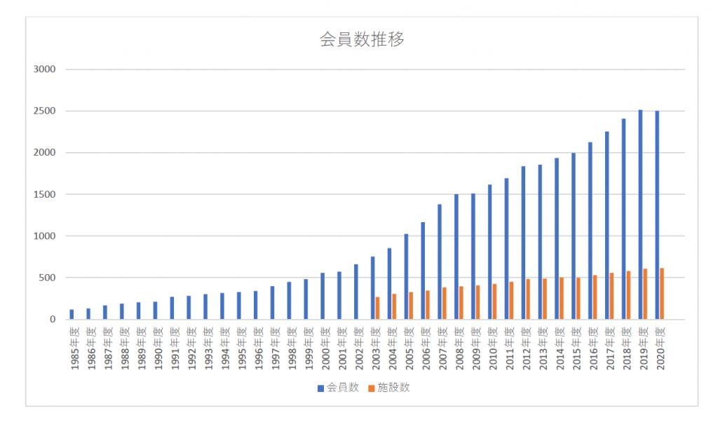 会員数推移グラフ